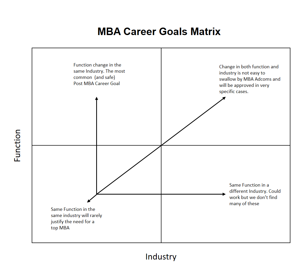 insead job description essay analysis ivy mba consulting career matrix